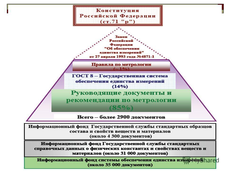 Рефераты По Метрологии Стандартизации И Сертификации