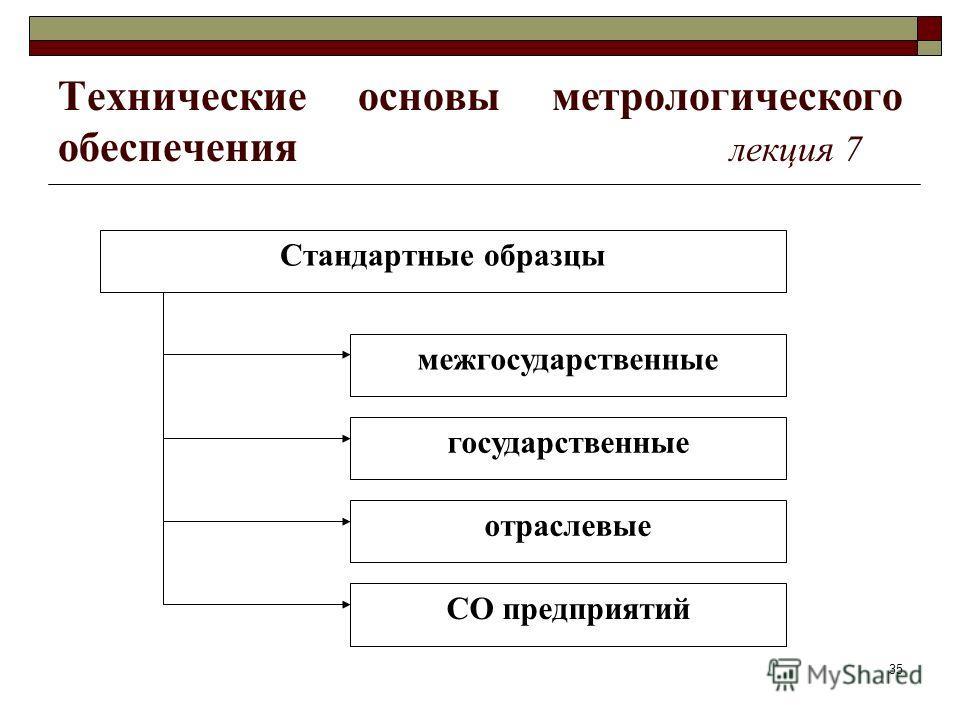 35 Технические основы метрологического обеспечения лекция 7 Стандартные образцы межгосударственные государственные отраслевые СО предприятий