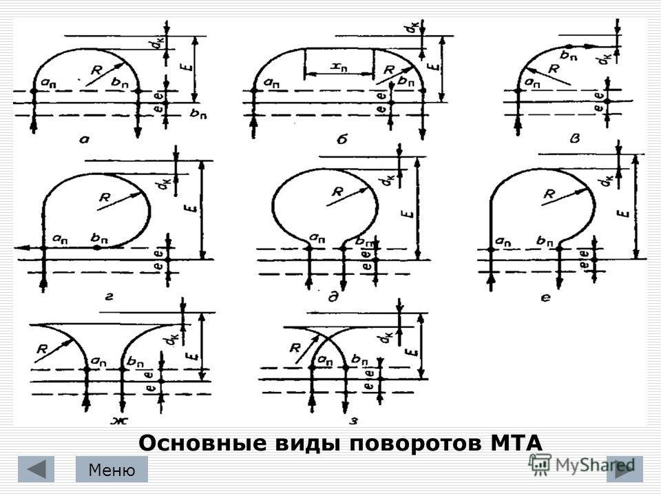 Основные виды поворотов МТА Меню
