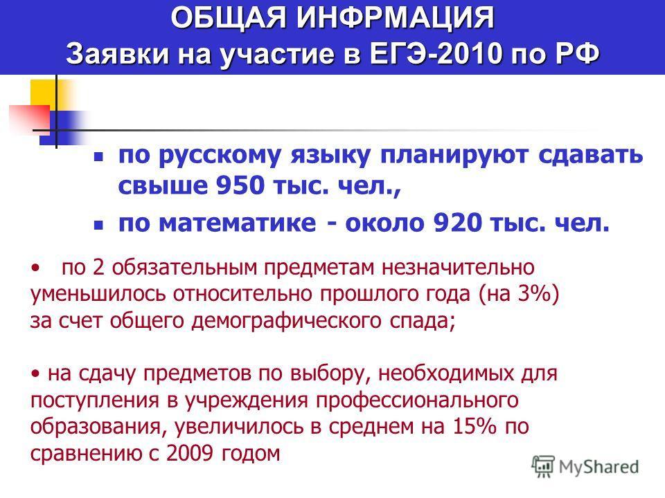 ОБЩАЯ ИНФРМАЦИЯ Заявки на участие в ЕГЭ-2010 по РФ по русскому языку планируют сдавать свыше 950 тыс. чел., по математике - около 920 тыс. чел. по 2 обязательным предметам незначительно уменьшилось относительно прошлого года (на 3%) за счет общего де