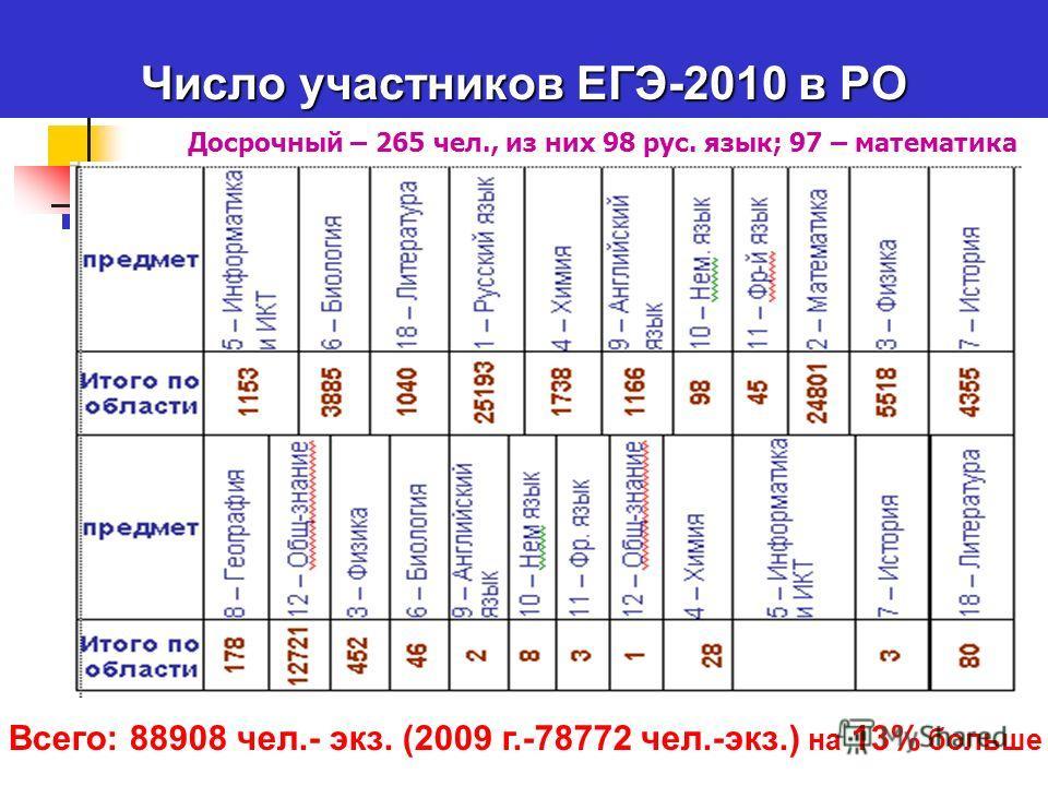 Число участников ЕГЭ-2010 в РО Досрочный – 265 чел., из них 98 рус. язык; 97 – математика Всего: 88908 чел.- экз. (2009 г.-78772 чел.-экз.) на 13% больше