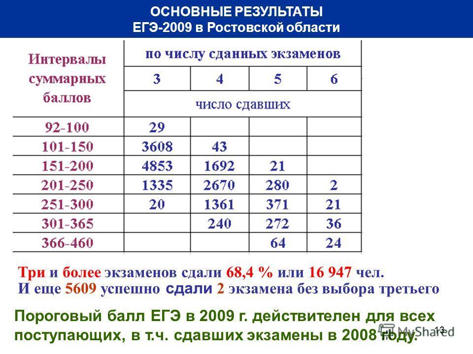 13 ОСНОВНЫЕ РЕЗУЛЬТАТЫ ЕГЭ-2009 в Ростовской области Три и более экзаменов сдали 68,4 % или 16 947 чел. И еще 5609 успешно сдали 2 экзамена без выбора третьего Пороговый балл ЕГЭ в 2009 г. действителен для всех поступающих, в т.ч. сдавших экзамены в