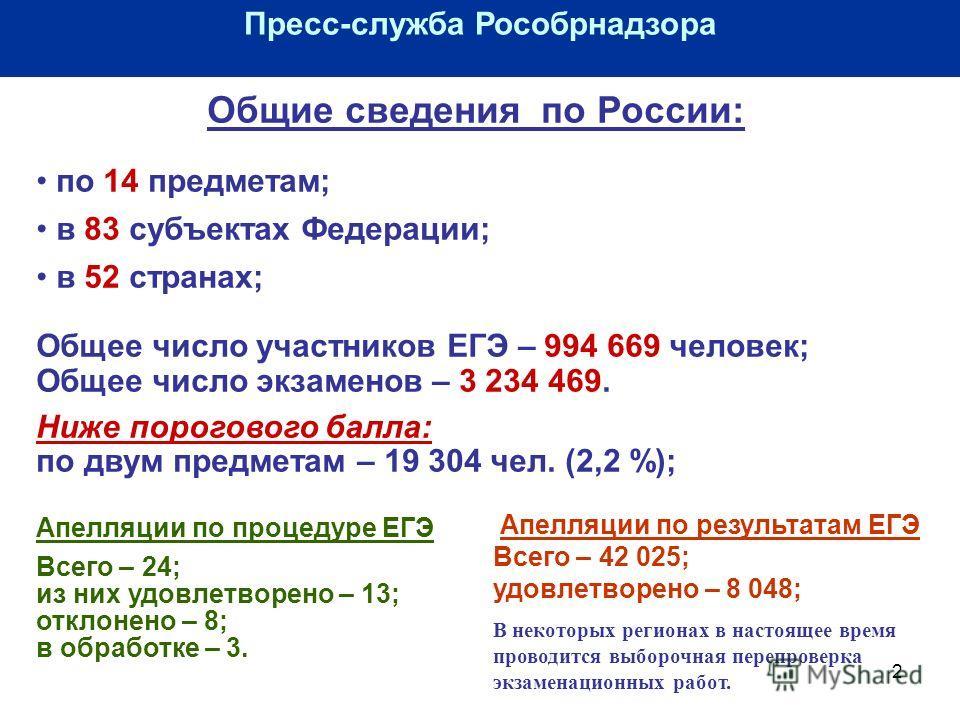 2 Пресс-служба Рособрнадзора Общие сведения по России: по 14 предметам; в 83 субъектах Федерации; в 52 странах; Общее число участников ЕГЭ – 994 669 человек; Общее число экзаменов – 3 234 469. Ниже порогового балла: по двум предметам – 19 304 чел. (2
