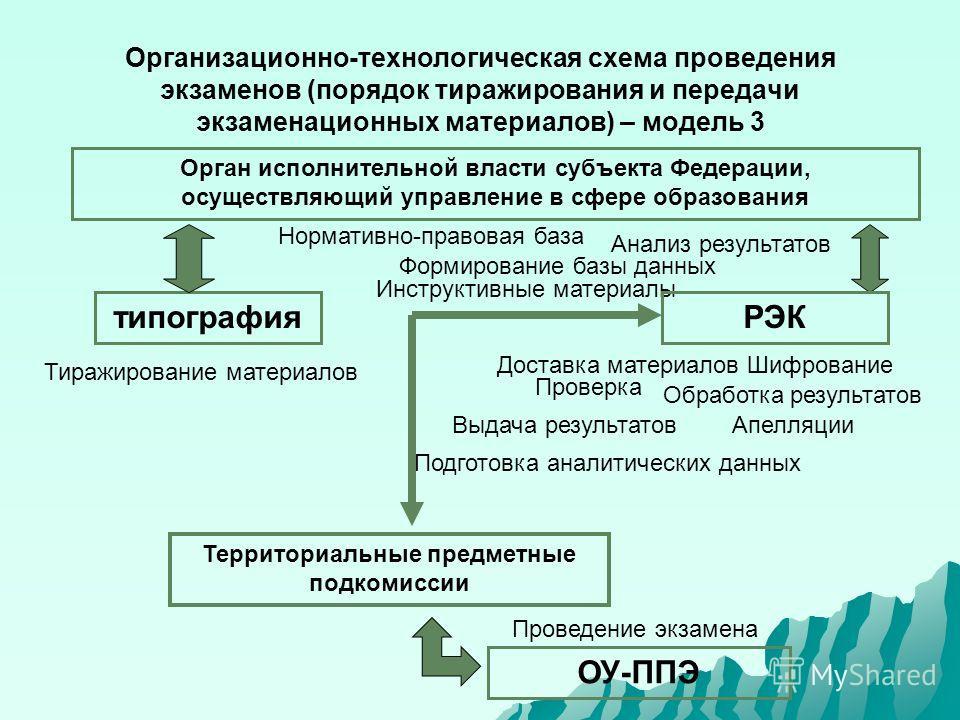 Организационно-технологическая схема проведения экзаменов (порядок тиражирования и передачи экзаменационных материалов) – модель 3 Орган исполнительной власти субъекта Федерации, осуществляющий управление в сфере образования типография Территориальны