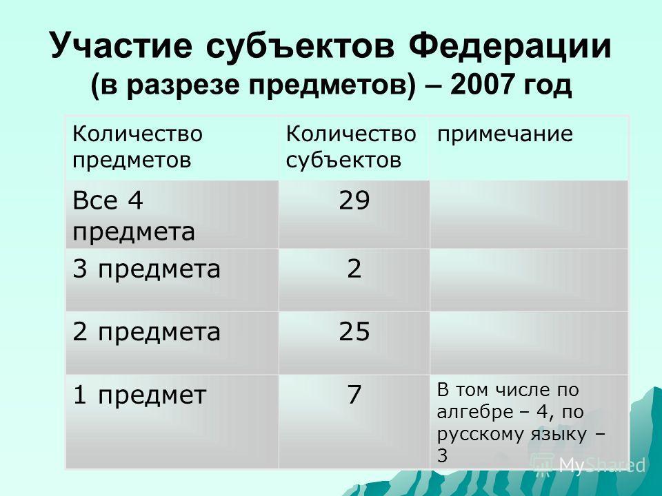 Участие субъектов Федерации (в разрезе предметов) – 2007 год Количество предметов Количество субъектов примечание Все 4 предмета 29 3 предмета2 2 предмета25 1 предмет7 В том числе по алгебре – 4, по русскому языку – 3