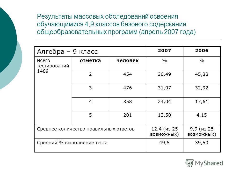 Результаты массовых обследований освоения обучающимися 4,9 классов базового содержания общеобразовательных программ (апрель 2007 года) Алгебра – 9 класс 20072006 Всего тестирований 1489 отметкачеловек% 245430,4945,38 347631,9732,92 435824,0417,61 520