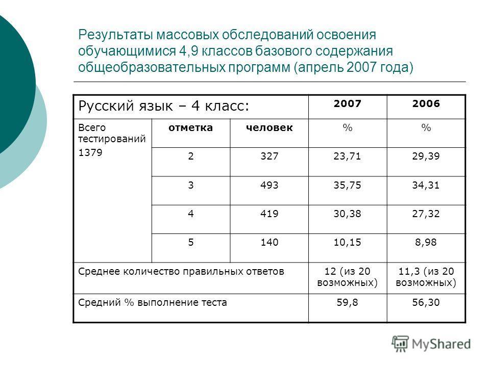 Результаты массовых обследований освоения обучающимися 4,9 классов базового содержания общеобразовательных программ (апрель 2007 года) Русский язык – 4 класс: 20072006 Всего тестирований 1379 отметкачеловек% 232723,7129,39 349335,7534,31 441930,3827,