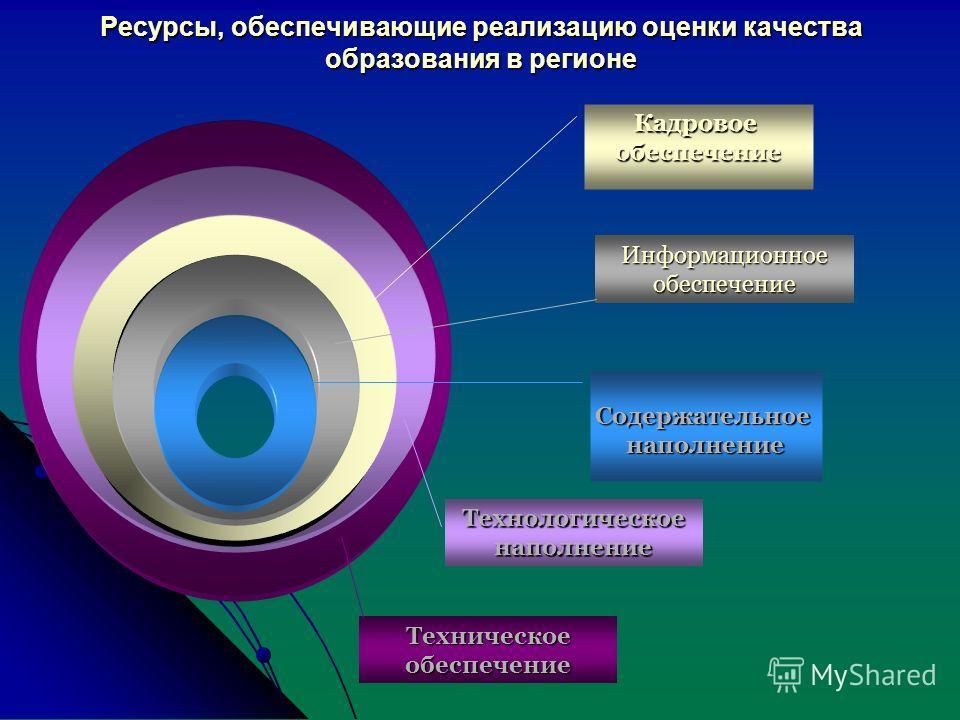Ресурсы, обеспечивающие реализацию оценки качества образования в регионе Содержательноенаполнение Кадровоеобеспечение Информационное обеспечение Технологическое наполнение Техническое обеспечение