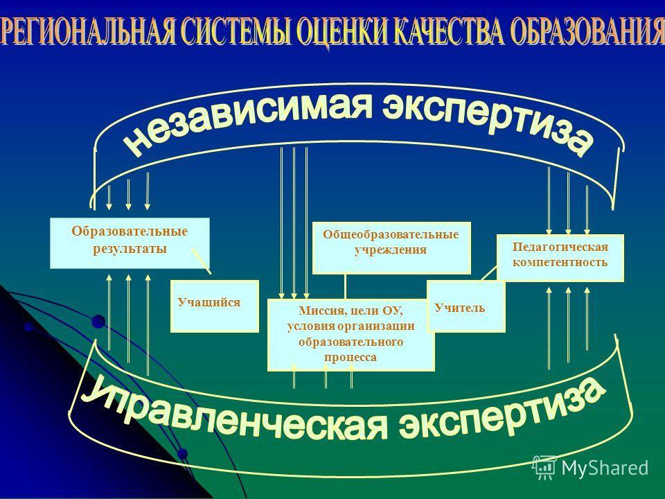 Образовательные результаты Учащийся Общеобразовательные учреждения Миссия, цели ОУ, условия организации образовательного процесса Педагогическая компетентность Учитель
