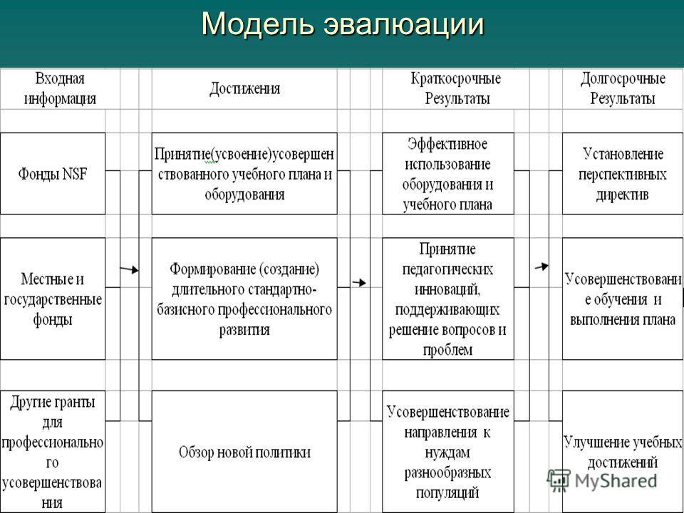 Модель эвалюации
