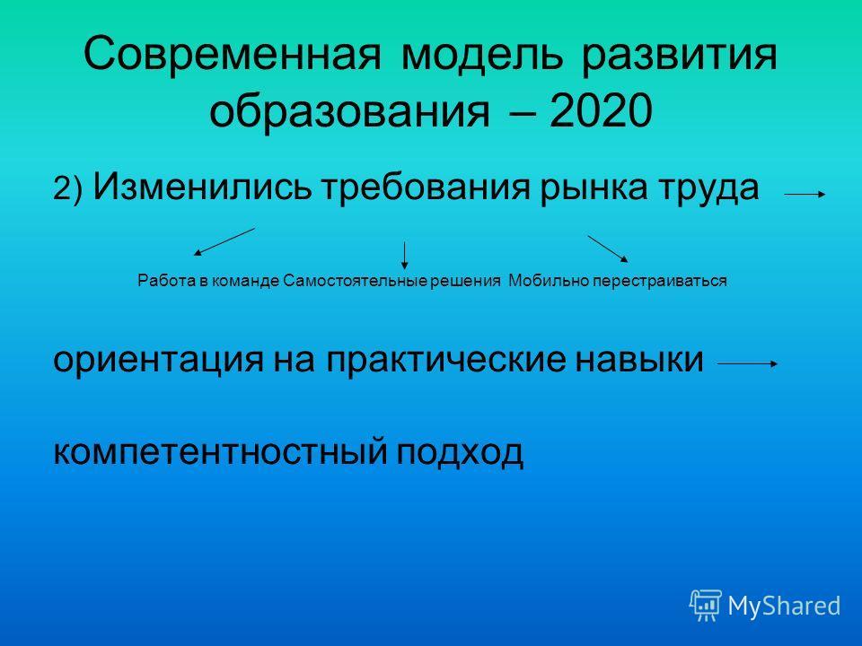 Современная модель развития образования – 2020 2) Изменились требования рынка труда Работа в команде Самостоятельные решения Мобильно перестраиваться ориентация на практические навыки компетентностный подход