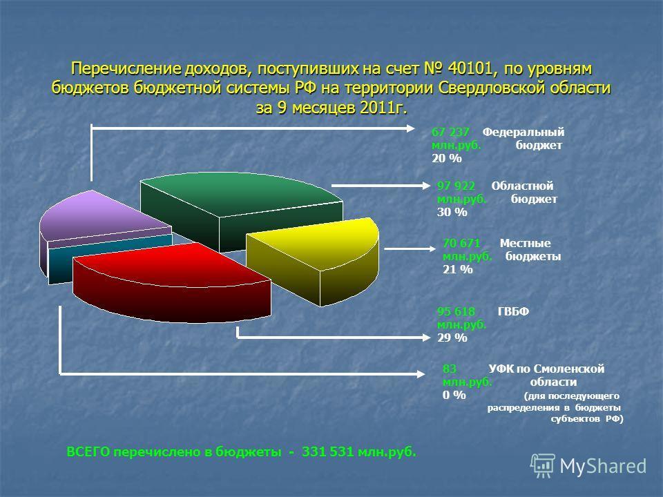 Перечисление доходов, поступивших на счет 40101, по уровням бюджетов бюджетной системы РФ на территории Свердловской области за 9 месяцев 2011г. 70 671 Местные млн.руб. бюджеты 21 % 83 УФК по Смоленской млн.руб. области 0 % (для последующего распреде