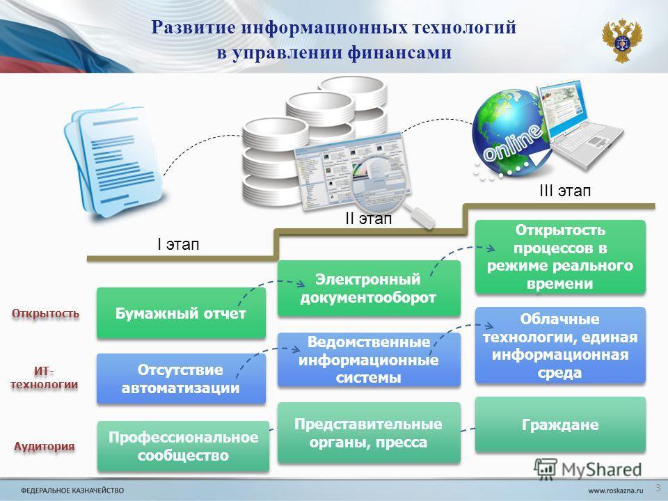 Развитие информационных технологий в управлении финансами Профессиональное сообщество Электронный документооборот Электронный документооборот Открытость процессов в режиме реального времени Отсутствие автоматизации Бумажный отчет Ведомственные информ
