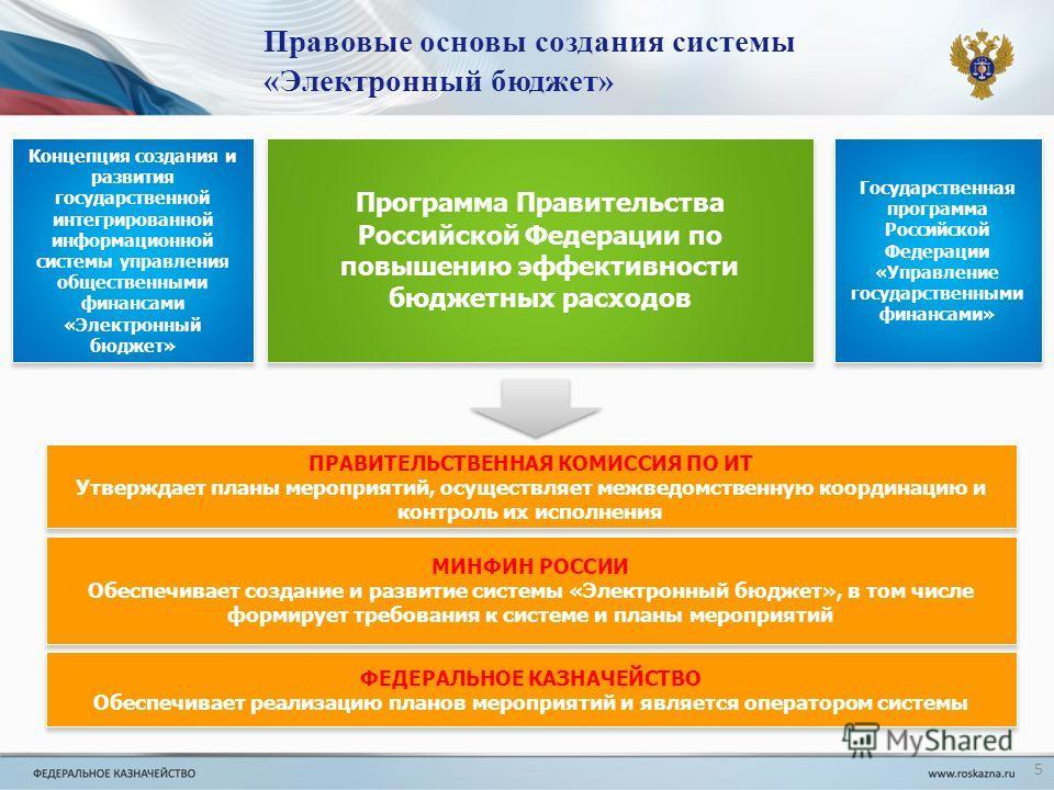 Правовые основы создания системы «Электронный бюджет» Концепция создания и развития государственной интегрированной информационной системы управления общественными финансами «Электронный бюджет» Программа Правительства Российской Федерации по повышен