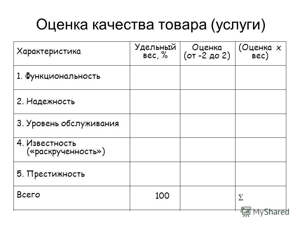 Оценка качества товара (услуги) Характеристика 1. Функциональность 2. Надежность 3. Уровень обслуживания 5. Престижность Всего 4. Известность («раскрученность») Удельный вес, % 100 Оценка (от -2 до 2) (Оценка х вес)