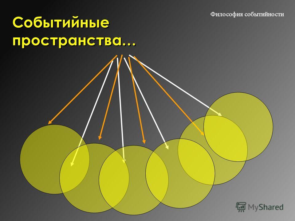 Философия событийности Событийные пространства…