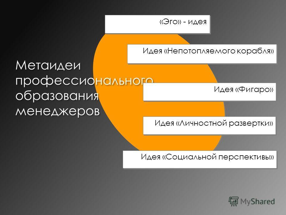 Метаидеи профессионального образования менеджеров Идея «Непотопляемого корабля» «Эго» - идея Идея «Фигаро» Идея «Личностной развертки» Идея «Социальной перспективы»
