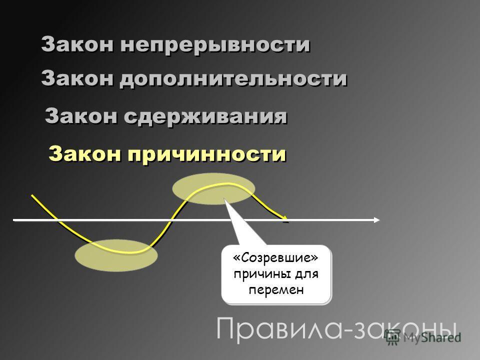 Правила-законы Закон непрерывности Закон дополнительности Закон сдерживания Закон причинности «Созревшие» причины для перемен