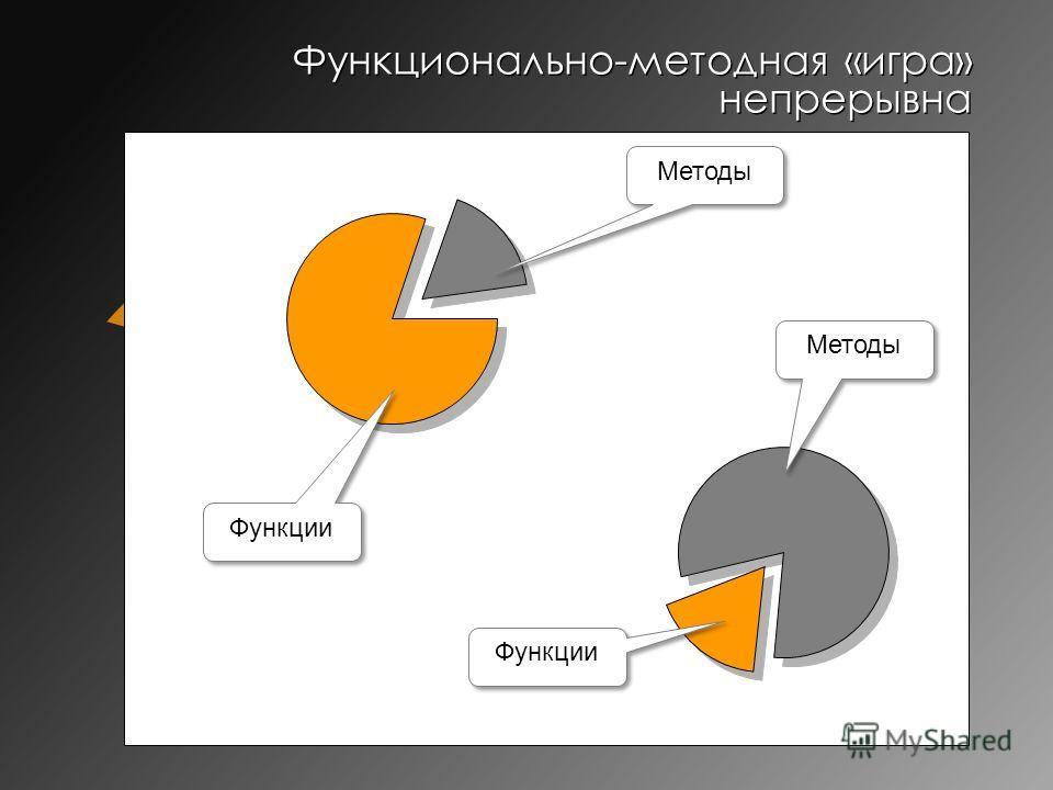 Функционально-методная «игра» непрерывна Методы Функции