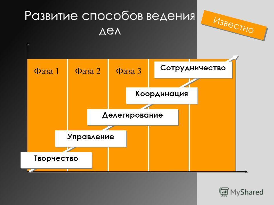 Развитие способов ведения дел Фаза 1Фаза 3Фаза 2 Творчество Управление Делегирование Координация Сотрудничество Известно
