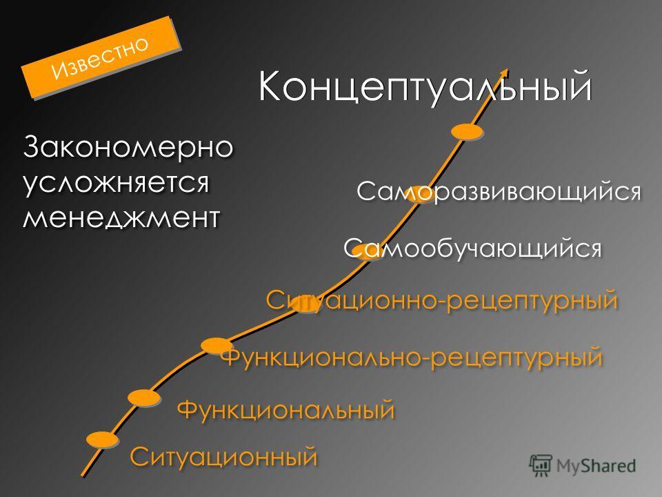 Концептуальный Ситуационный Функциональный Закономерно усложняется менеджмент Функционально-рецептурный Ситуационно-рецептурный Самообучающийся Саморазвивающийся Известно