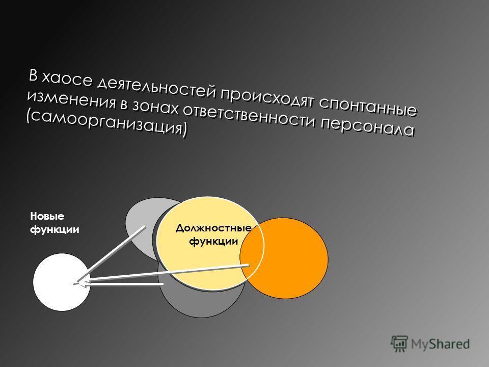 В хаосе деятельностей происходят спонтанные изменения в зонах ответственности персонала (самоорганизация) Новые функции Должностные функции