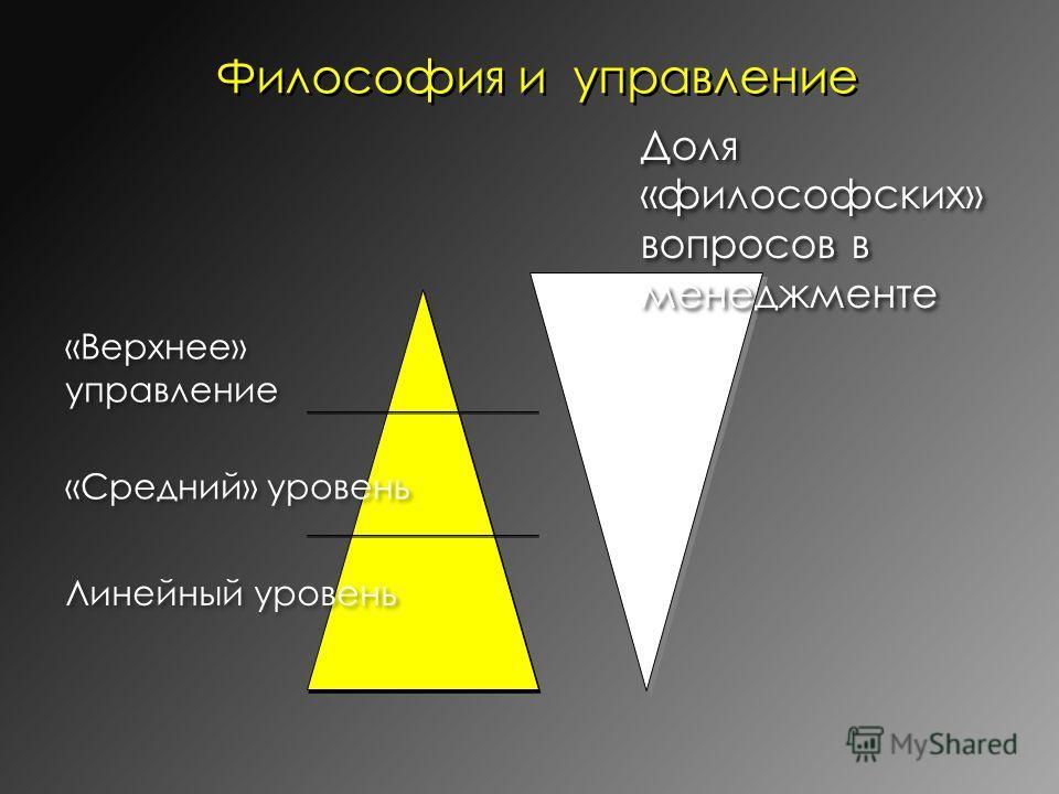 Философия и управление Линейный уровень «Средний» уровень «Верхнее» управление Доля «философских» вопросов в менеджменте