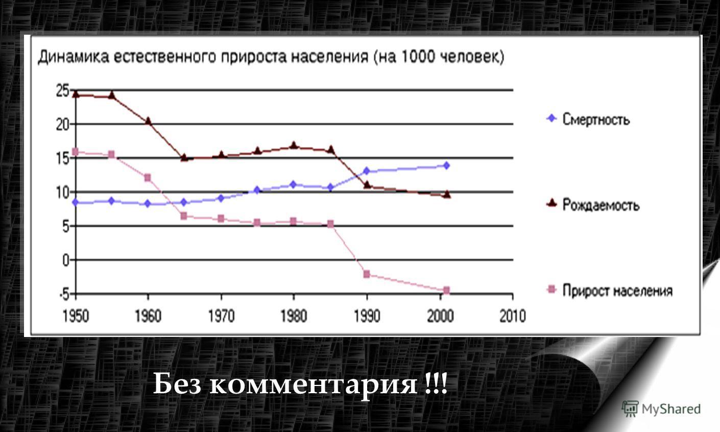 С 1950 по 2000 год в 7 раз увеличилась детская смертность.