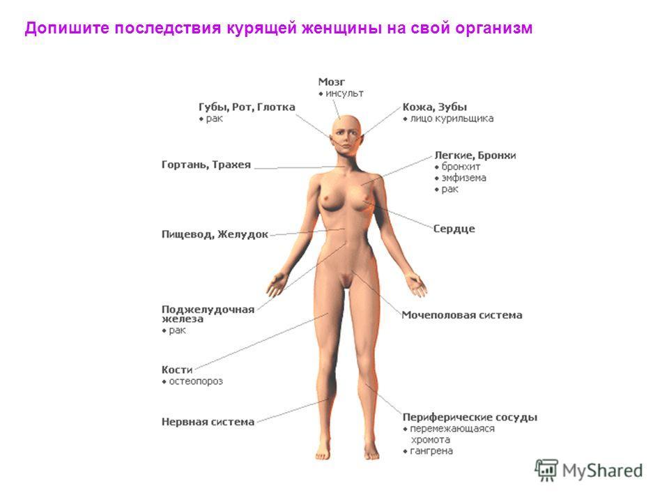 Допишите последствия курящей женщины на свой организм