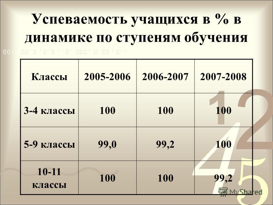 Успеваемость учащихся в % в динамике по ступеням обучения Классы2005-20062006-20072007-2008 3-4 классы100 5-9 классы99,099,2100 10-11 классы 100 99,2