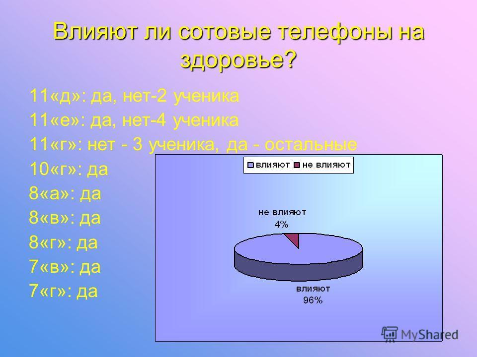 Что такое SAR? 11«д»: никто не знает 11«е»: никто не знает 11«г»: знают 4 человека 10«г»: знает 1 человек 8«а»: знают 4 человека 8«в»: никто не знает 8«г»: знают 4 человека 7«в»: знает 1 человек 7«г»: никто не знает