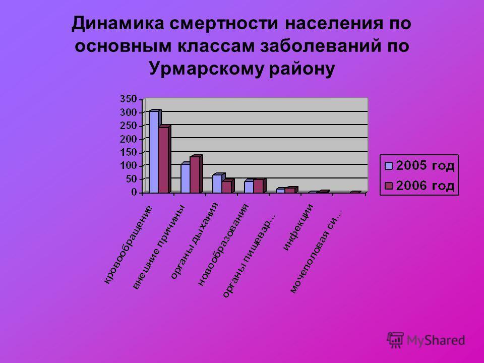 Динамика смертности населения по основным классам заболеваний по Урмарскому району