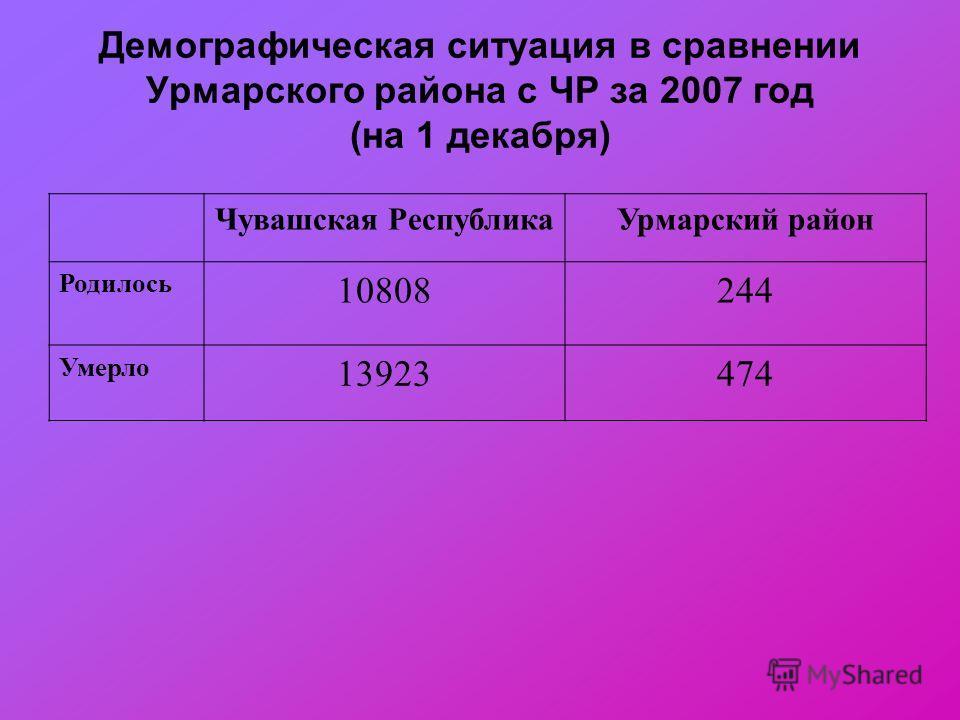 Демографическая ситуация в сравнении Урмарского района с ЧР за 2007 год (на 1 декабря) Чувашская РеспубликаУрмарский район Родилось 10808244 Умерло 13923474