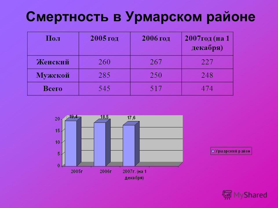 Смертность в Урмарском районе Пол2005 год2006 год2007год (на 1 декабря) Женский260267227 Мужской285250248 Всего545517474
