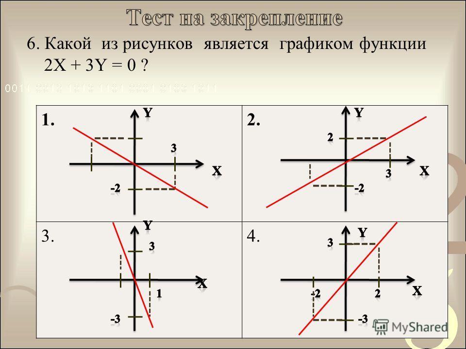 6. Какой из рисунков является графиком функции 2X + 3Y = 0 ? 1.2. 3.4.