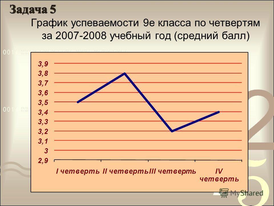 График успеваемости 9е класса по четвертям за 2007-2008 учебный год (средний балл)