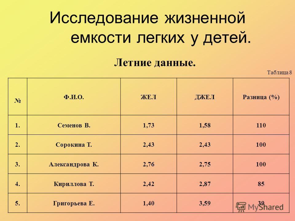 Исследование жизненной емкости легких у детей. Летние данные. Таблица 8 Ф.И.О.ЖЕЛДЖЕЛРазница (%) 1.Семенов В.1,731,58110 2.Сорокина Т.2,43 100 3.Александрова К.2,762,75100 4.Кириллова Т.2,422,8785 5.Григорьева Е.1,403,5939
