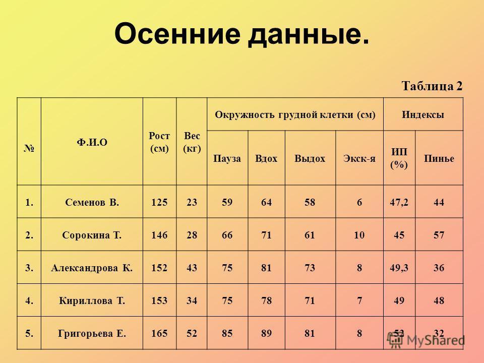 Осенние данные. Таблица 2 Ф.И.О Рост (см) Вес (кг) Окружность грудной клетки (см)Индексы ПаузаВдохВыдохЭкск-я ИП (%) Пинье 1.Семенов В.12523596458647,244 2.Сорокина Т.14628667161104557 3.Александрова К.15243758173849,336 4.Кириллова Т.153347578717494
