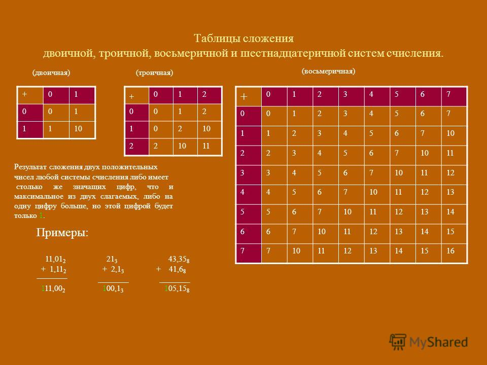 Таблицы сложения двоичной, троичной, восьмеричной и шестнадцатеричной систем счисления. (двоичная)(троичная) (восьмеричная) Результат сложения двух положительных чисел любой системы счисления либо имеет столько же значащих цифр, что и максимальное из