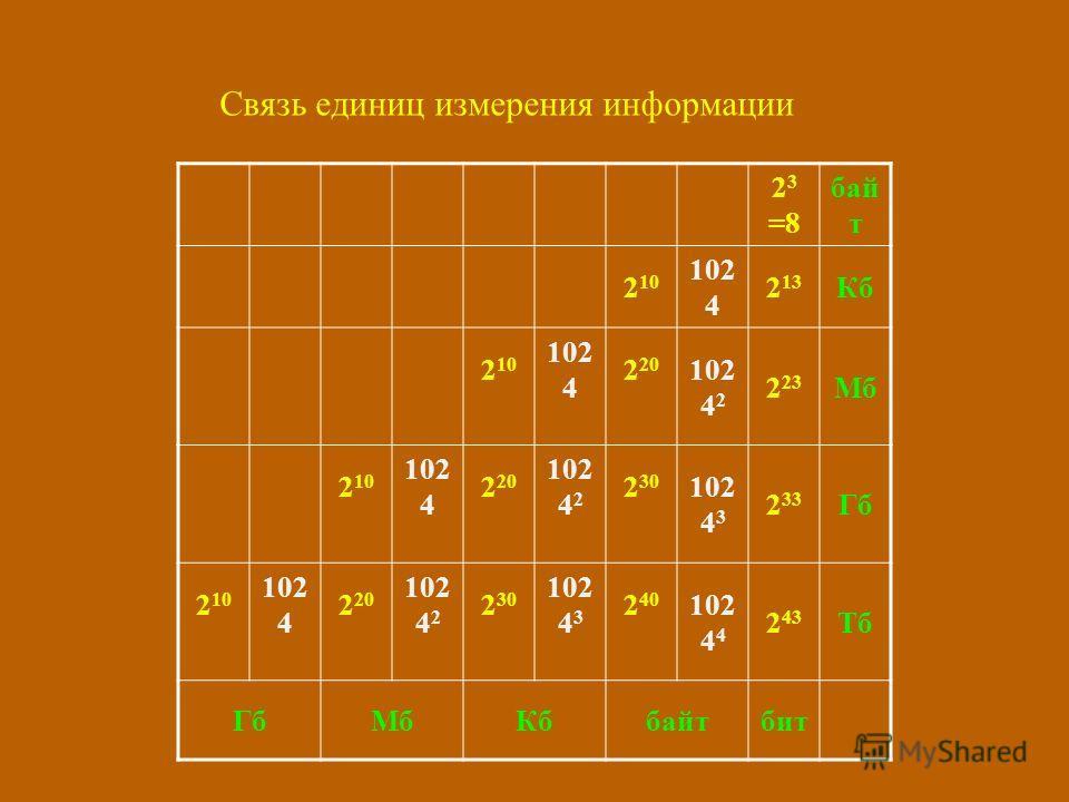 Связь единиц измерения информации 2 3 =8 бай т 2 10 102 4 2 13 Кб 2 10 102 4 2 20 102 4 2 2 23 Мб 2 10 102 4 2 20 102 4 2 2 30 102 4 3 2 33 Гб 2 10 102 4 2 20 102 4 2 2 30 102 4 3 2 40 102 4 4 2 43 Тб ГбМбКббайтбит