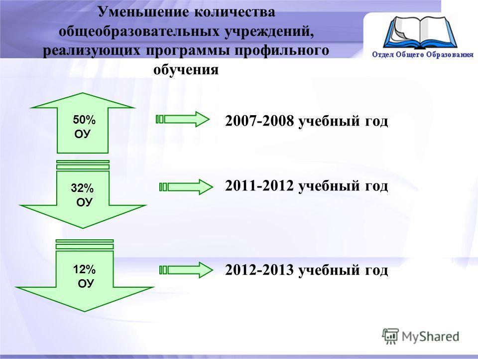 Уменьшение количества общеобразовательных учреждений, реализующих программы профильного обучения 2007-2008 учебный год 2011-2012 учебный год 2012-2013 учебный год 32% ОУ 12% ОУ 50% ОУ