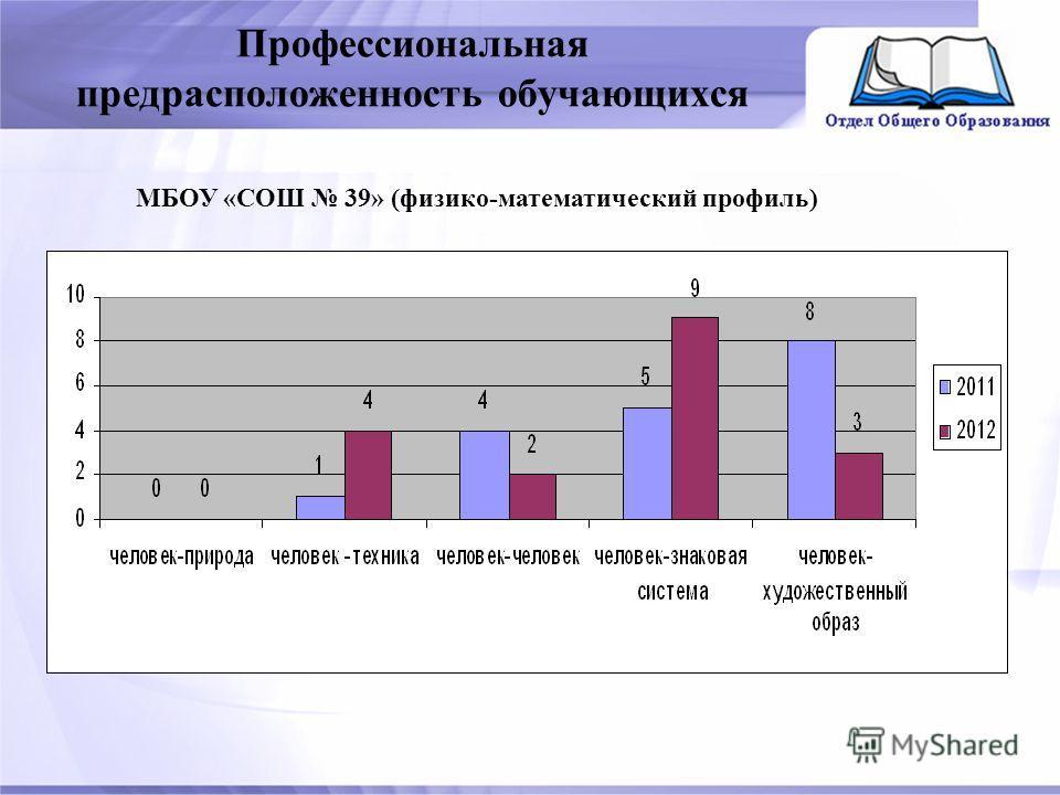 Профессиональная предрасположенность обучающихся МБОУ «СОШ 39» (физико-математический профиль)