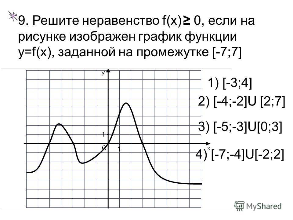 9. Решите неравенство f(x) 0, если на рисунке изображен график функции y=f(x), заданной на промежутке [-7;7] 1) [-3;4] 2) [-4;-2]U [2;7] 3) [-5;-3]U[0;3] 4) [-7;-4]U[-2;2]