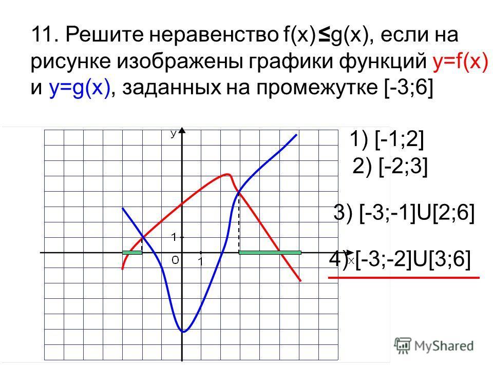 11. Решите неравенство f(x)g(x), если на рисунке изображены графики функций y=f(x) и y=g(x), заданных на промежутке [-3;6] 1) [-1;2] 2) [-2;3] 3) [-3;-1]U[2;6] 4) [-3;-2]U[3;6]