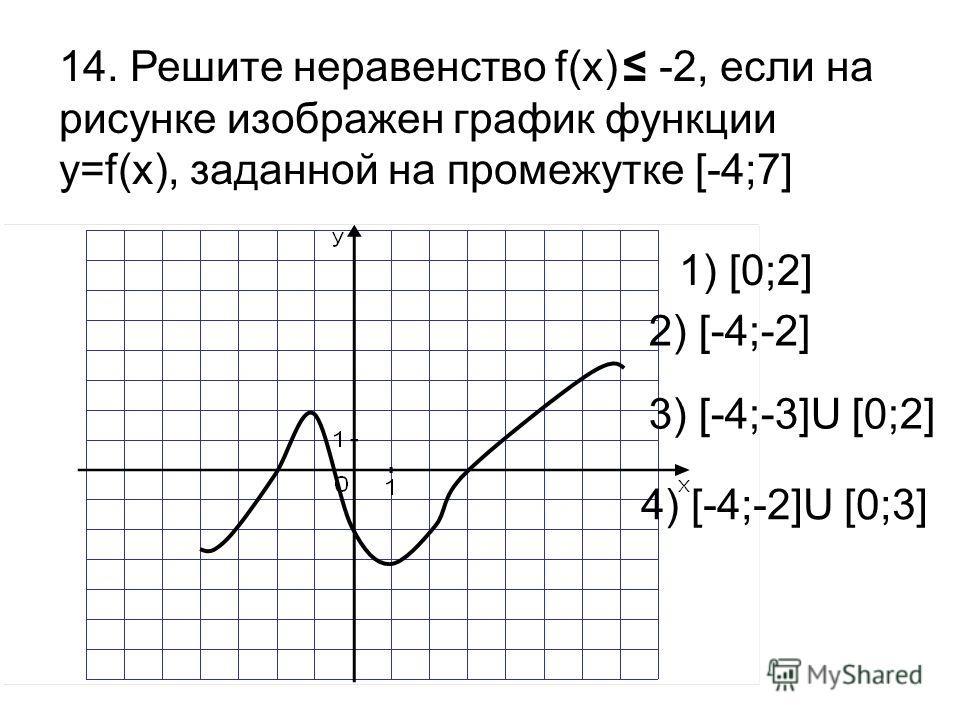 14. Решите неравенство f(x) -2, если на рисунке изображен график функции y=f(x), заданной на промежутке [-4;7] 1) [0;2] 2) [-4;-2] 3) [-4;-3]U [0;2] 4) [-4;-2]U [0;3]