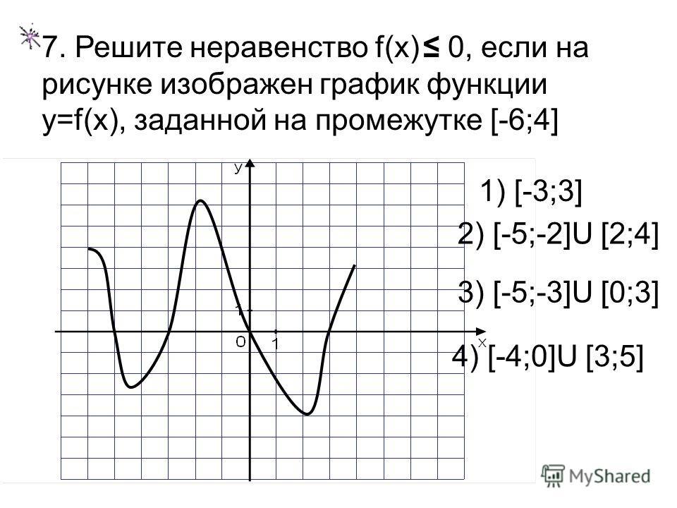 7. Решите неравенство f(x) 0, если на рисунке изображен график функции y=f(x), заданной на промежутке [-6;4] 1) [-3;3] 2) [-5;-2]U [2;4] 3) [-5;-3]U [0;3] 4) [-4;0]U [3;5]