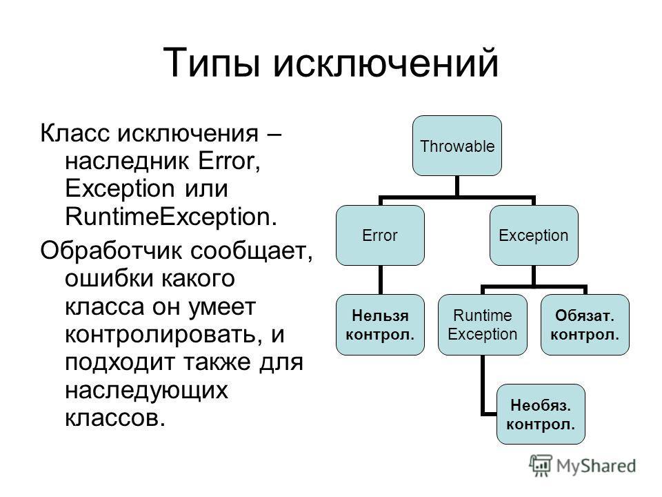 Типы исключений Класс исключения – наследник Error, Exception или RuntimeException. Обработчик сообщает, ошибки какого класса он умеет контролировать, и подходит также для наследующих классов. Throwable Error Нельзя контрол. Exception Runtime Excepti