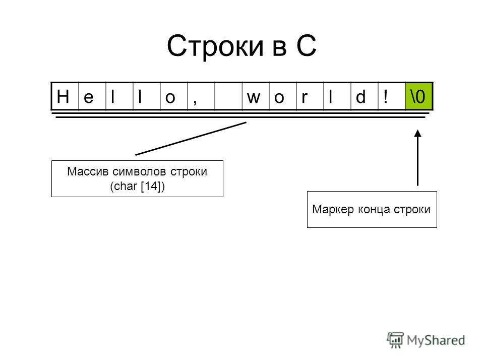 Строки в C Hello,world!\0 Маркер конца строки Массив символов строки (char [14])