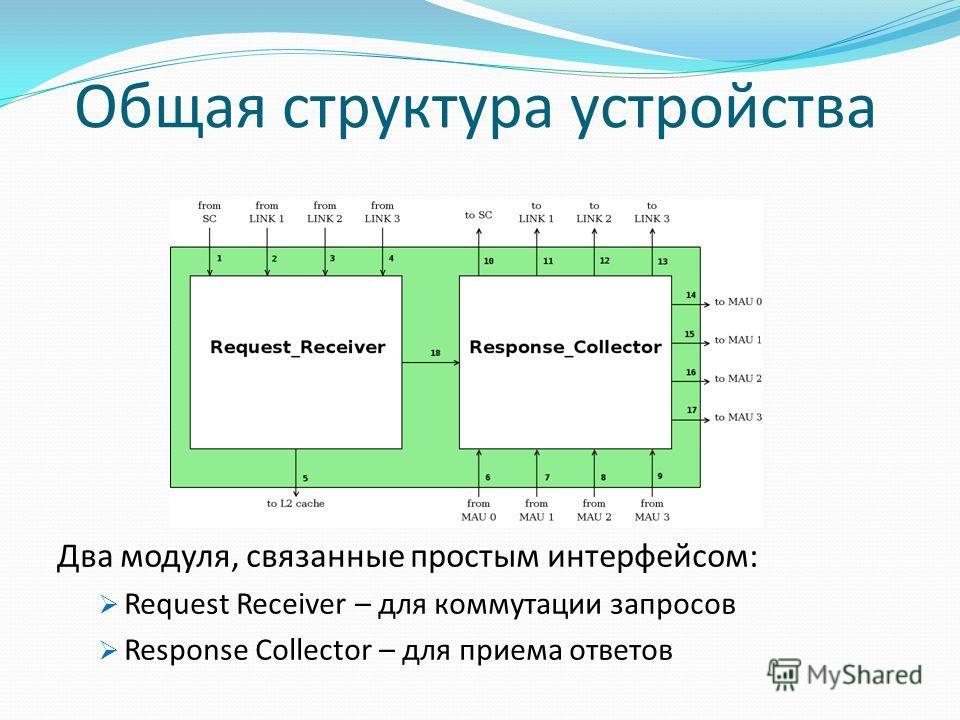 Общая структура устройства Два модуля, связанные простым интерфейсом: Request Receiver – для коммутации запросов Response Collector – для приема ответов