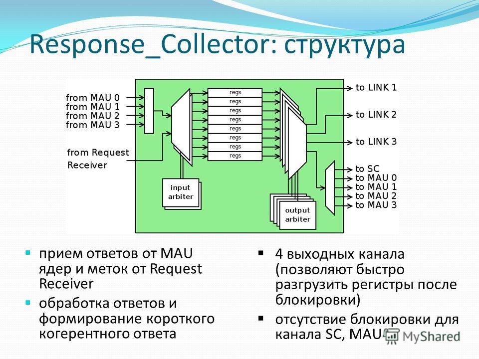 Response_Collector: структура прием ответов от MAU ядер и меток от Request Receiver обработка ответов и формирование короткого когерентного ответа 4 выходных канала (позволяют быстро разгрузить регистры после блокировки) отсутствие блокировки для кан